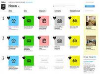 стартап: Tripla - социальный путеводитель по городам России